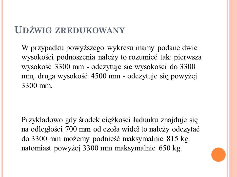 W przypadku powyższego wykresu mamy podane dwie wysokości podnoszenia należy to rozumieć tak: pierwsza wysokość 3300 mm - odczytuje sie wysokości do 3300 mm, druga wysokość 4500 mm - odczytuje się powyżej 3300 mm.