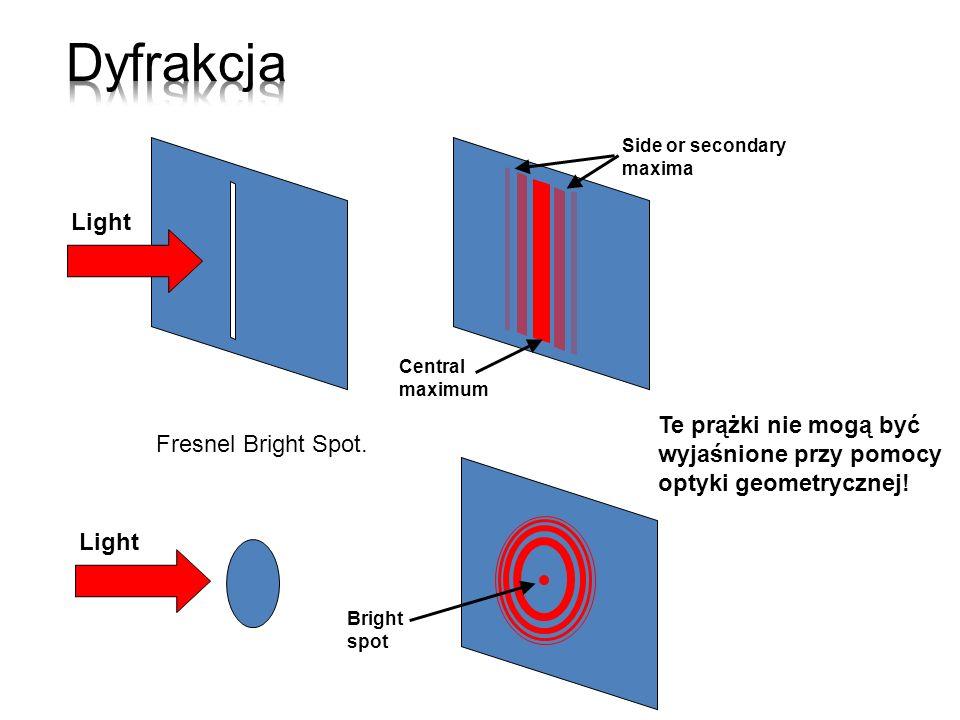 Wiele długości fali Wielokierunkowe Niekoherentne Monochromatyczne Kierunkowe Koherentne