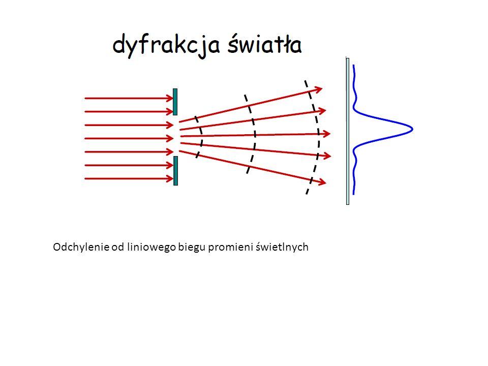 Uwagi wstępne i podstawowe pojęcia Odstępstwa od modelu promieni, efekty brzegowe Obraz geometryczny i obszar dyfrakcji dyfrakcja w dalekim polu dyfrakcyjnym lub dyfrakcja Fraunhofera Dyfrakcja Fresnela dotyczy przypadku, gdy nie można zaniedbać sferyczności czół falowych
