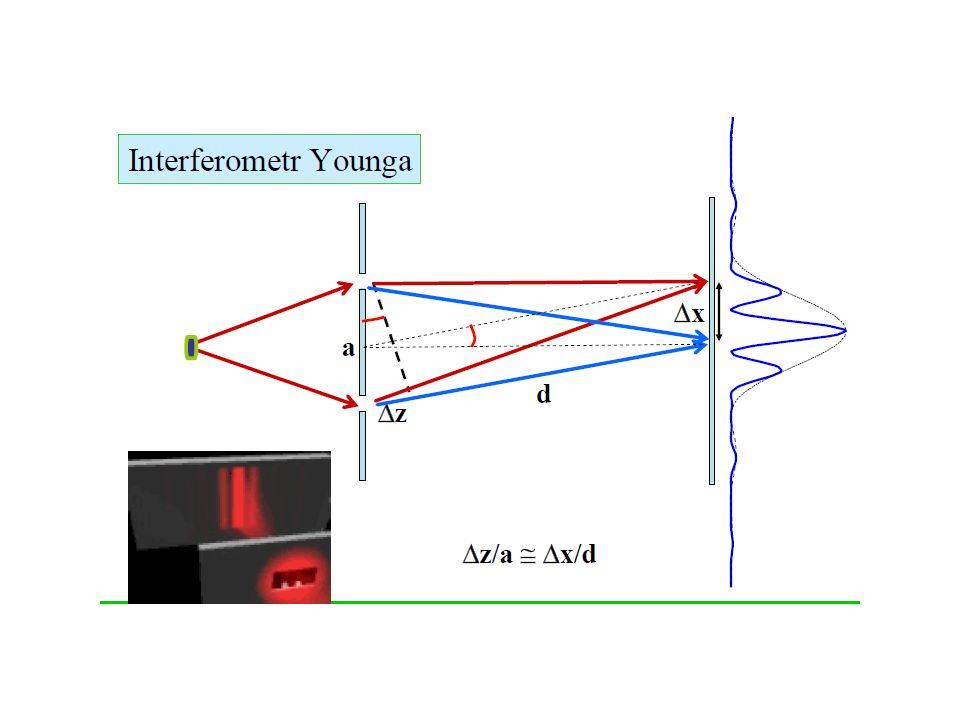 Emisja stymulowana może wzmacniać światło Ośrodek laserowy zawiera wzbudzone systemy atomopodobne Fotony muszą mieć odpowiednią długość fali, polaryzację i orientację, by mogły zostać zduplikowane Duplikacja jest doskonała; fotony są klonami