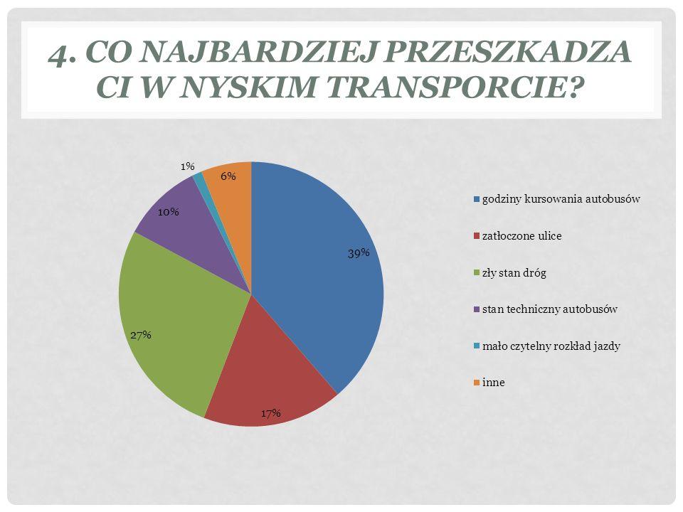 4. CO NAJBARDZIEJ PRZESZKADZA CI W NYSKIM TRANSPORCIE?