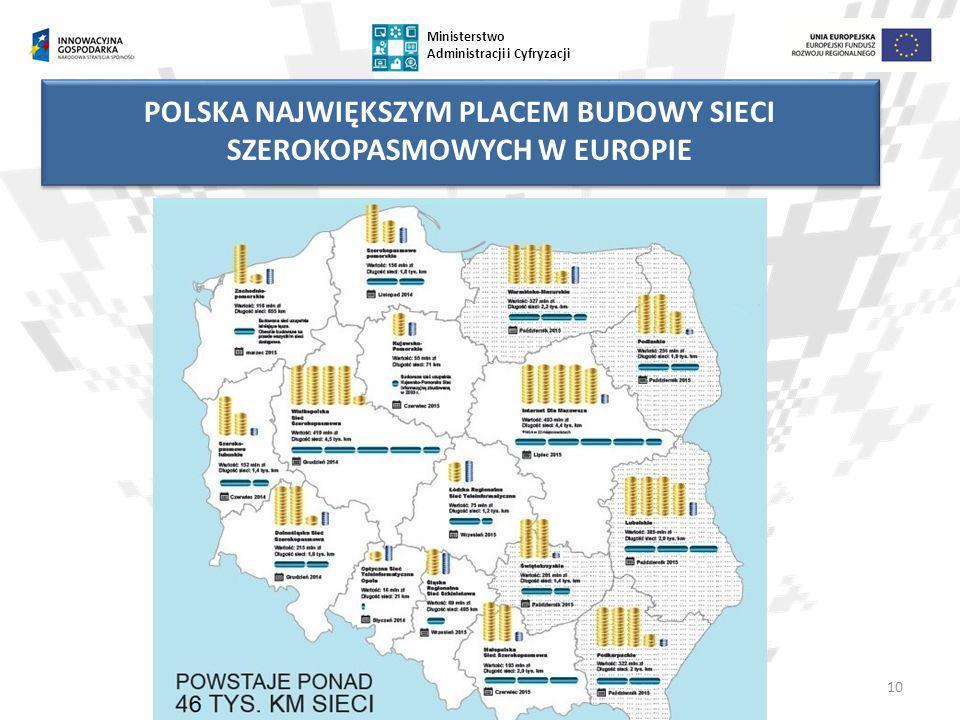 10 Ministerstwo Administracji i Cyfryzacji POLSKA NAJWIĘKSZYM PLACEM BUDOWY SIECI SZEROKOPASMOWYCH W EUROPIE
