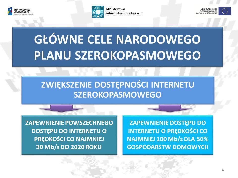 5 Ministerstwo Administracji i Cyfryzacji NARODOWY PLAN SZEROKOPASMOWY INTERNET STACJONARNY SIECI SZKIELETOWE I DYSTRYBUCYJNE INTERNET MOBILNY BUDOWANIE KOMPETENCJI CYFROWYCH I POPYTU NA USŁUGI SZEROKOPASMOWE