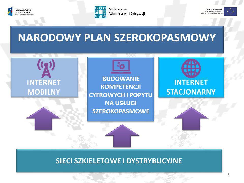 5 Ministerstwo Administracji i Cyfryzacji NARODOWY PLAN SZEROKOPASMOWY INTERNET STACJONARNY SIECI SZKIELETOWE I DYSTRYBUCYJNE INTERNET MOBILNY BUDOWAN