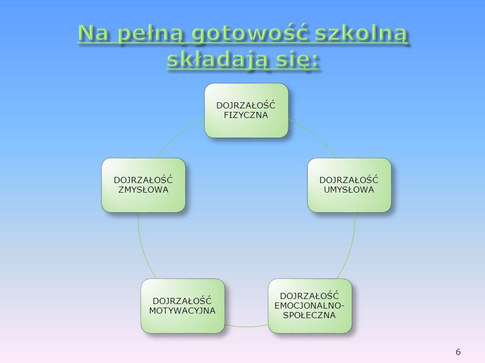 wieku dziecka i indywidualnego tempa rozwoju psychofizycznego od osobistego zaangażowania się rodziców w stworzenie dziecku warunków rozwoju 7