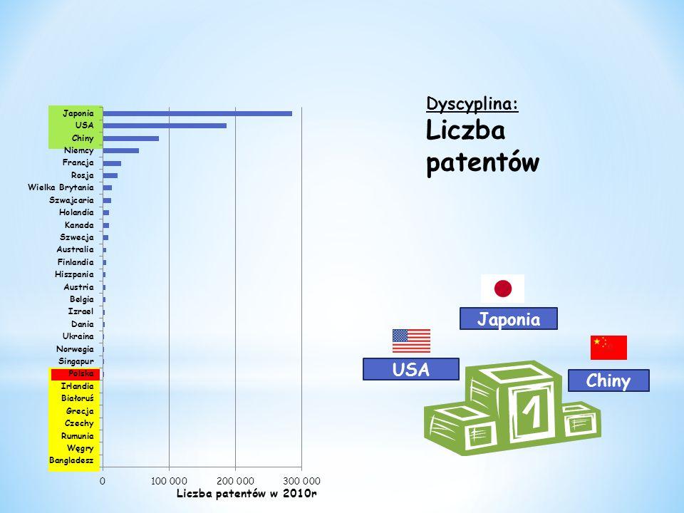 Dyscyplina: Liczba patentów Japonia Chiny USA Liczba patentów w 2010r