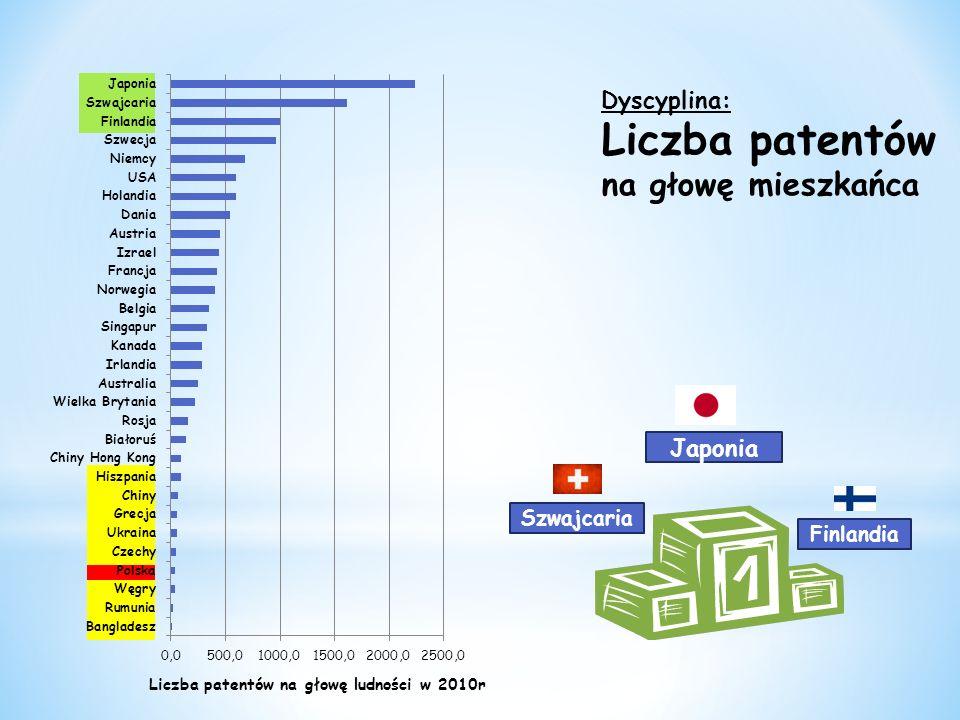 Japonia Finlandia Szwajcaria Dyscyplina: Liczba patentów na głowę mieszkańca Liczba patentów na głowę ludności w 2010r