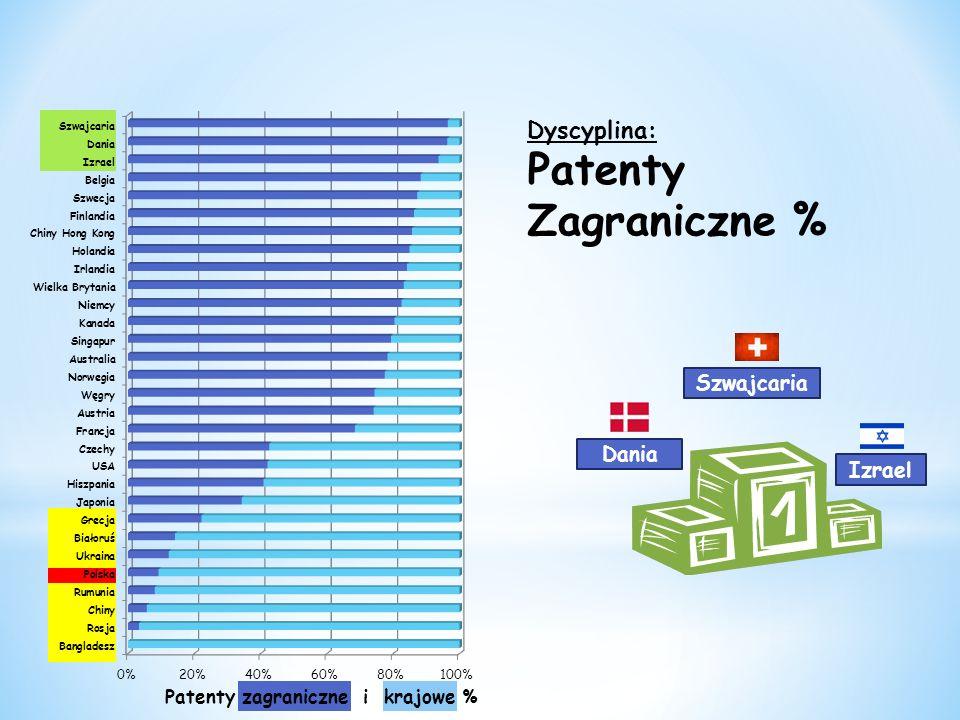 Dyscyplina: Patenty Zagraniczne % Szwajcaria Izrael Dania Patenty zagraniczne i krajowe %