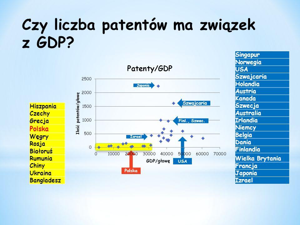USA Polska Czy liczba patentów ma związek z GDP.