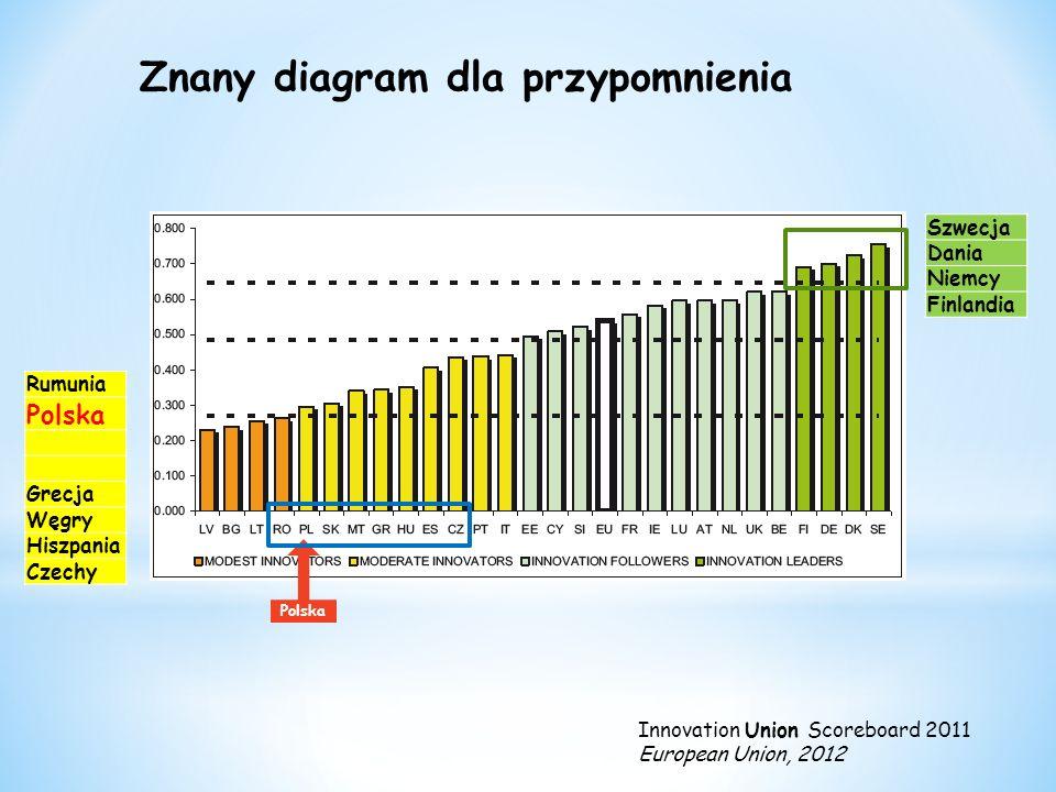 Znany diagram dla przypomnienia Polska Innovation Union Scoreboard 2011 European Union, 2012 Rumunia Polska Grecja Węgry Hiszpania Czechy Szwecja Dania Niemcy Finlandia