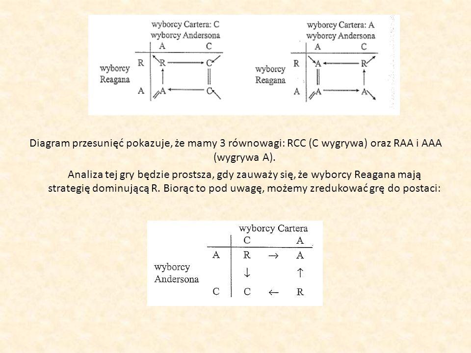 Diagram przesunięć pokazuje, że mamy 3 równowagi: RCC (C wygrywa) oraz RAA i AAA (wygrywa A). Analiza tej gry będzie prostsza, gdy zauważy się, że wyb