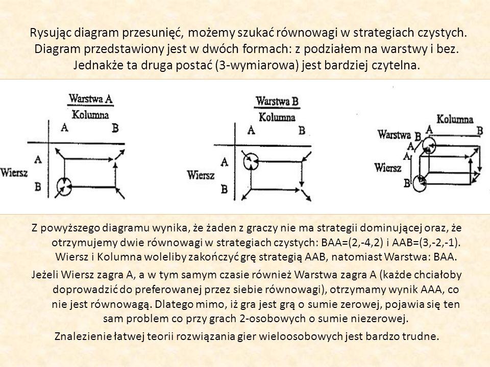 Z powyższego diagramu wynika, że żaden z graczy nie ma strategii dominującej oraz, że otrzymujemy dwie równowagi w strategiach czystych: BAA=(2,-4,2)