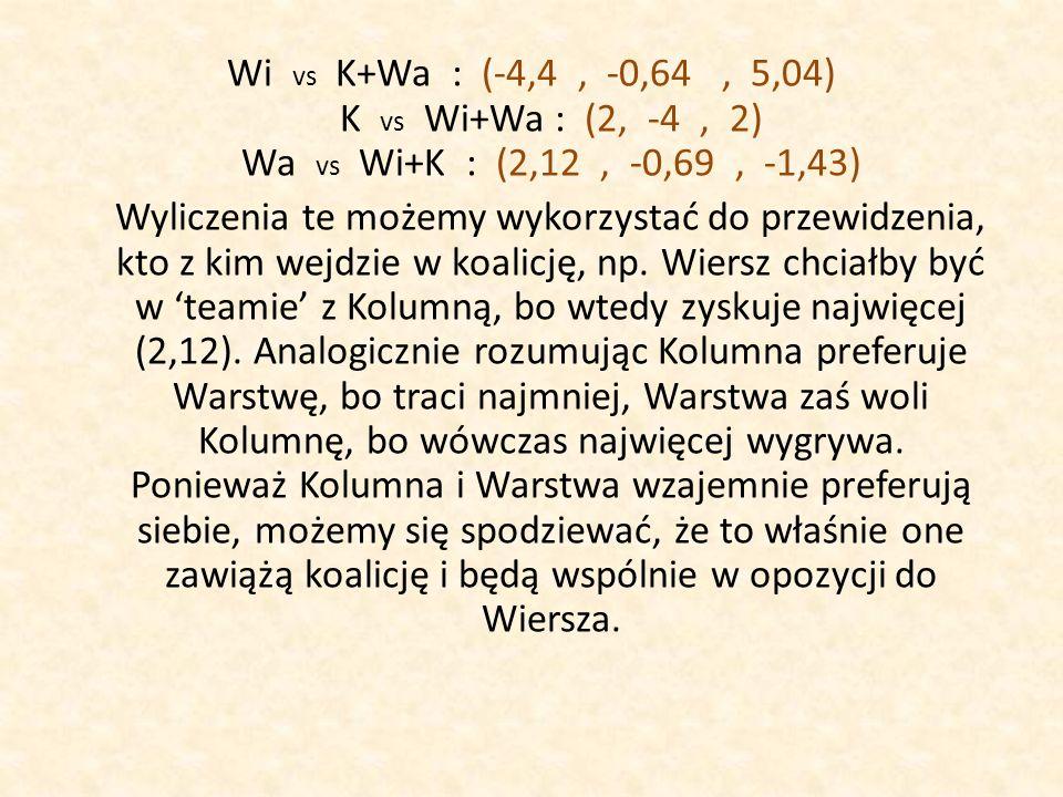 Wi vs K+Wa : (-4,4, -0,64, 5,04) K vs Wi+Wa : (2, -4, 2) Wa vs Wi+K : (2,12, -0,69, -1,43) Wyliczenia te możemy wykorzystać do przewidzenia, kto z kim