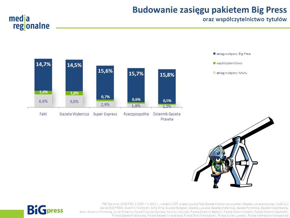 Budowanie zasięgu pakietem Big Press oraz współczytelnictwo tytułów PBC General, SMG/KRC, X 2010 – III 2011 r., wskaźnik CDT: piątek (oprócz Fakt Gaze
