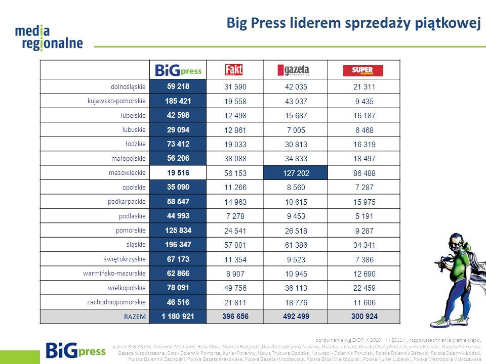 Big Press liderem sprzedaży piątkowej porównanie wg ZKDP, X 2010 – III 2011 r., rozpowszechnianie płatne piątki, pakiet BIG PRESS: Dziennik Wschodni,