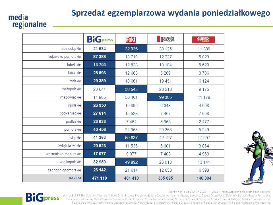 Sprzedaż egzemplarzowa wydania poniedziałkowego porównanie wg ZKDP, X 2010 – III 2011 r., rozpowszechnianie płatne poniedziałki, pakiet BIG PRESS: Dzi