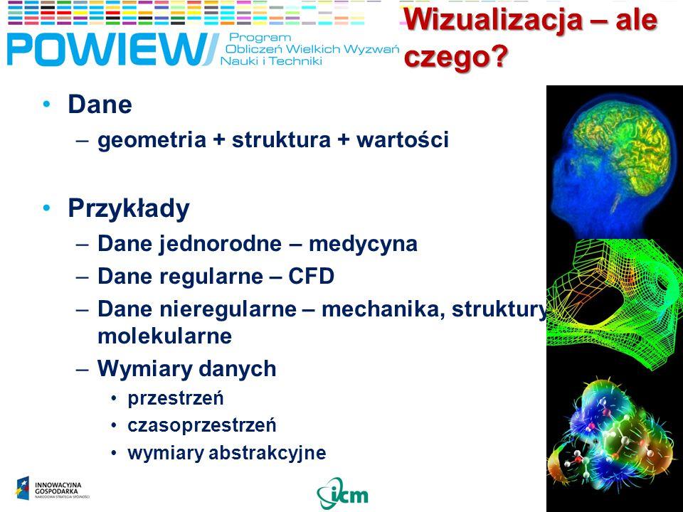 Wizualizacja – ale czego? Dane –geometria + struktura + wartości Przykłady –Dane jednorodne – medycyna –Dane regularne – CFD –Dane nieregularne – mech