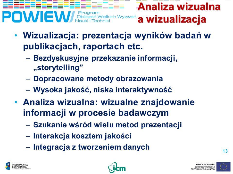 Analiza wizualna a wizualizacja Wizualizacja: prezentacja wyników badań w publikacjach, raportach etc. –Bezdyskusyjne przekazanie informacji, storytel