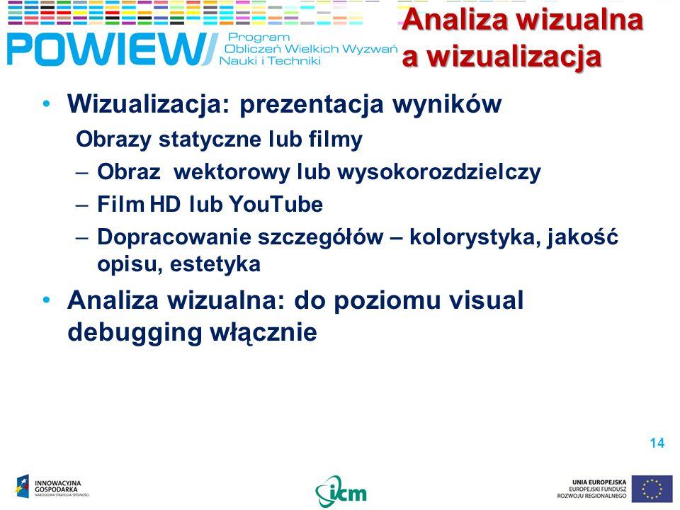 Analiza wizualna a wizualizacja Wizualizacja: prezentacja wyników Obrazy statyczne lub filmy –Obraz wektorowy lub wysokorozdzielczy –Film HD lub YouTu