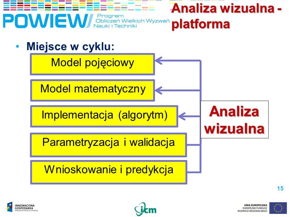 Analiza wizualna - platforma Miejsce w cyklu: 15 Model pojęciowy Model matematyczny Implementacja (algorytm) Parametryzacja i walidacja Wnioskowanie i