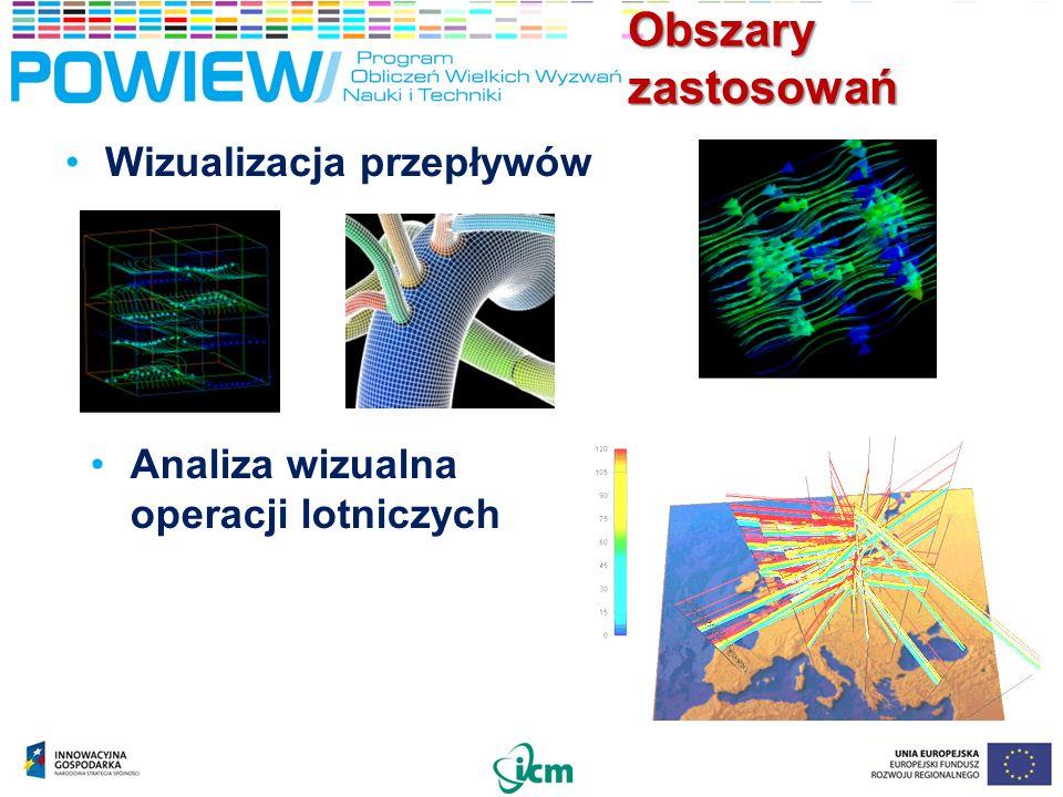 Obszary zastosowań Wizualizacja przepływów Analiza wizualna operacji lotniczych