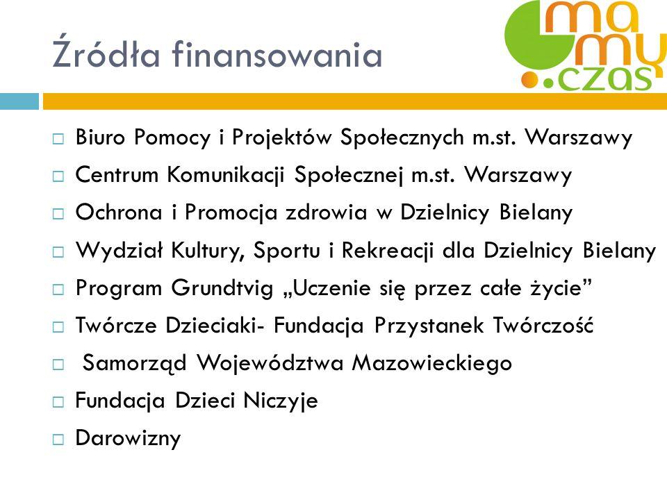 Źródła finansowania Biuro Pomocy i Projektów Społecznych m.st. Warszawy Centrum Komunikacji Społecznej m.st. Warszawy Ochrona i Promocja zdrowia w Dzi