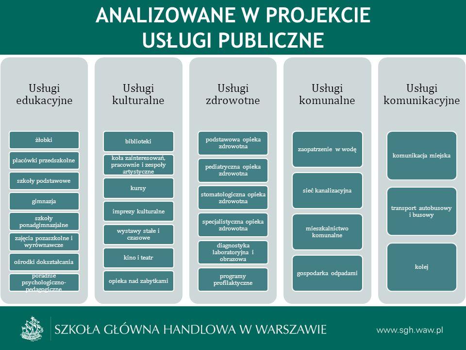 Mieszkańcy powiatu płockiego często korzystają z usług edukacyjnych świadczonych w mieście Płock, a do głównych wad oferty edukacyjnej w powiecie zaliczają ograniczoną dostępność (brak oferty i zbyt dużą odległość do placówek) oraz wysokie koszty W przypadku usług kultury, o wyborze takiej usługi poza powiatem decyduje wygoda korzystania oraz brak interesujących usług w powiecie i większy wybór poza powiatem - może to świadczyć o tym, że gmin powiatu nie cechuje komplementarna, lecz konkurencyjna (podobna) oferta usług kultury w tym zakresie Usługi publiczne są generalnie wysoko ocenione przez mieszkańców w powiecie ALE grupy zagrożone marginalizacją zgłaszają wiele zastrzeżeń co do dostępności DOSTĘPNOŚĆ I JAKOŚĆ USŁUG PUBLICZNYCH – OCENA MIESZKAŃCÓW