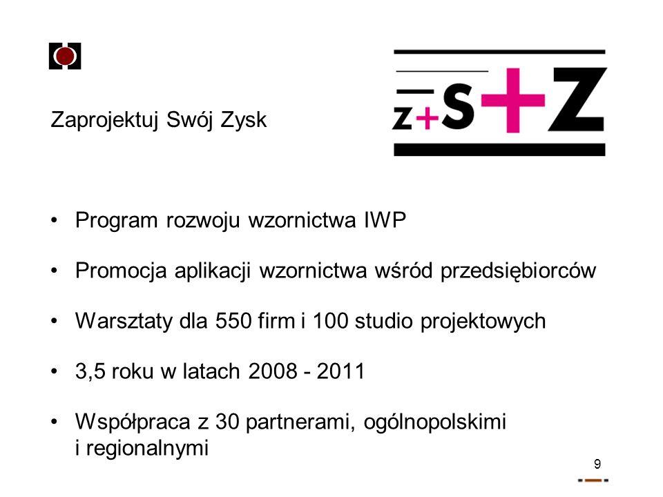 9 Zaprojektuj Swój Zysk Program rozwoju wzornictwa IWP Promocja aplikacji wzornictwa wśród przedsiębiorców Warsztaty dla 550 firm i 100 studio projektowych 3,5 roku w latach 2008 - 2011 Współpraca z 30 partnerami, ogólnopolskimi i regionalnymi