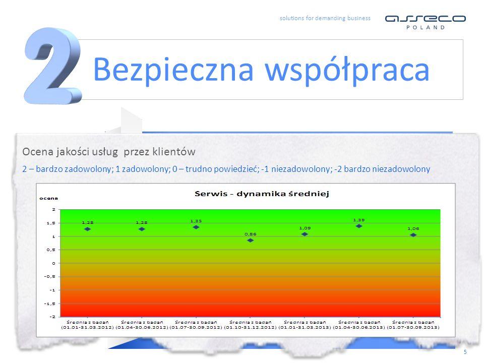 solutions for demanding business 6 Według rankingu Komisji Europejskiej najbardziej innowacyjna firma w Polsce.