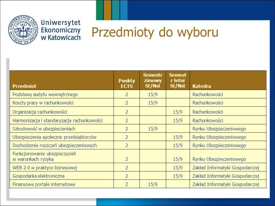 Przedmiot Punkty ECTS Semestr zimowy St/Nst Semestr letni St/NstKatedra Elementy analizy technicznej215/9Inwestycji i Nieruchomości Finansowanie inwes