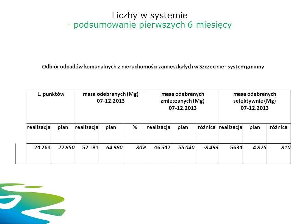 Liczby w systemie - podsumowanie pierwszych 6 miesięcy Odbiór odpadów komunalnych z nieruchomości zamieszkałych w Szczecinie - system gminny L. punktó