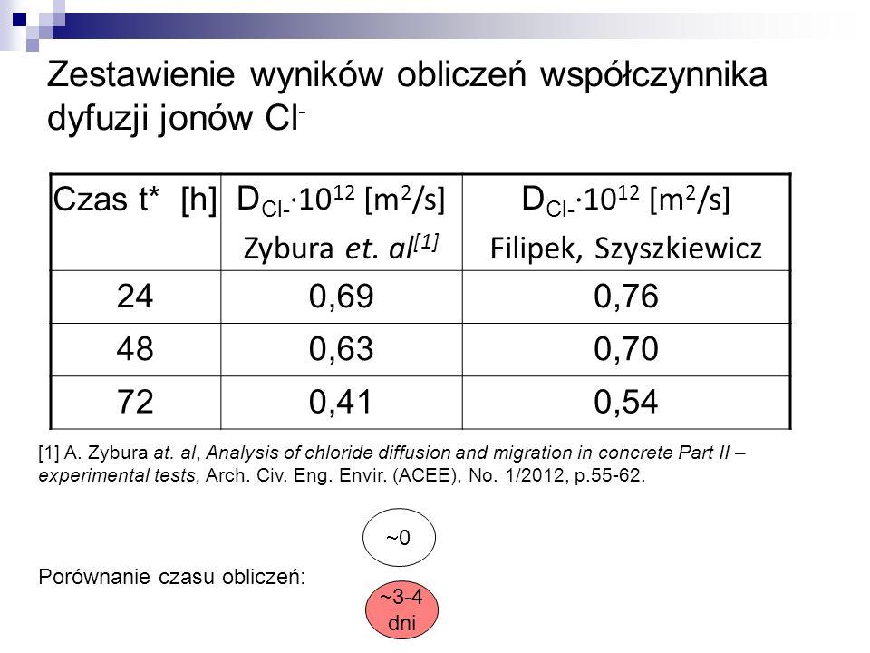 Zestawienie wyników obliczeń współczynnika dyfuzji jonów Cl - Czas t* [h] D Cl- ·10 12 [m 2 /s] Zybura et. al [1] D Cl- ·10 12 [m 2 /s] Filipek, Szysz