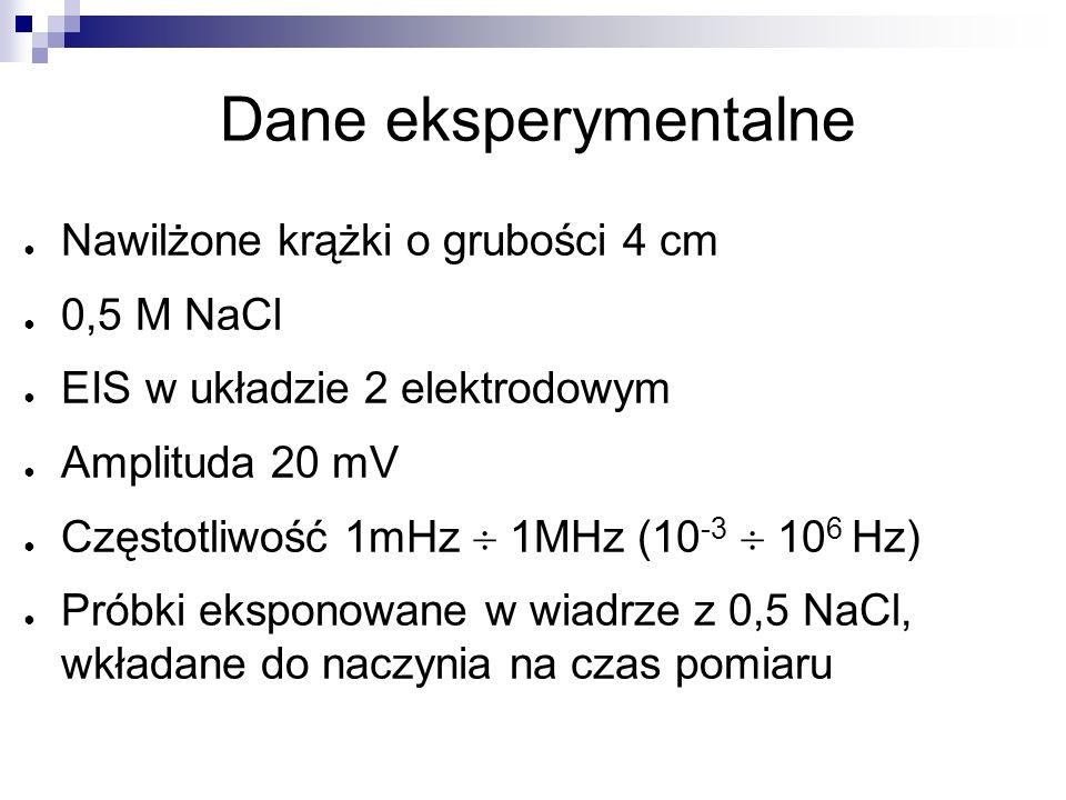 25 Dane eksperymentalne Nawilżone krążki o grubości 4 cm 0,5 M NaCl EIS w układzie 2 elektrodowym Amplituda 20 mV Częstotliwość 1mHz 1MHz (10 -3 10 6