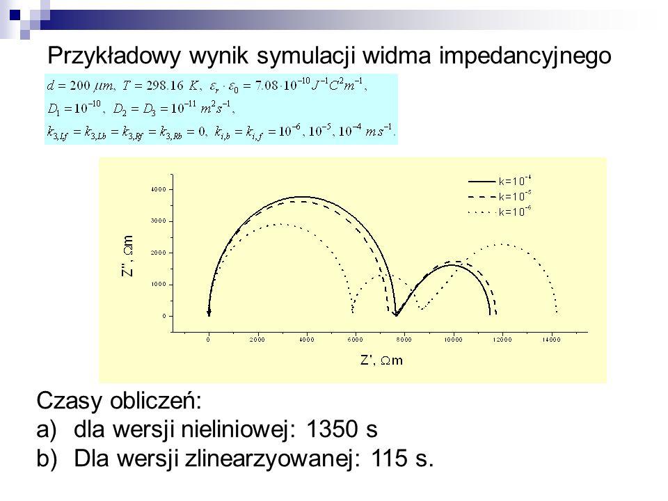 Przykładowy wynik symulacji widma impedancyjnego Czasy obliczeń: a)dla wersji nieliniowej: 1350 s b)Dla wersji zlinearzyowanej: 115 s.
