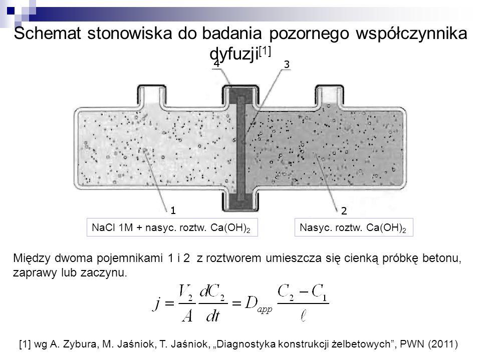 Schemat stonowiska do badania pozornego współczynnika dyfuzji [1] [1] wg A. Zybura, M. Jaśniok, T. Jaśniok, Diagnostyka konstrukcji żelbetowych, PWN (