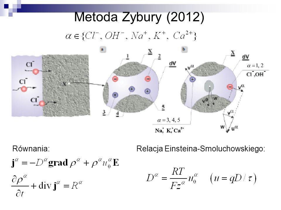 Metoda Zybury (2012) Równania:Relacja Einsteina-Smoluchowskiego: