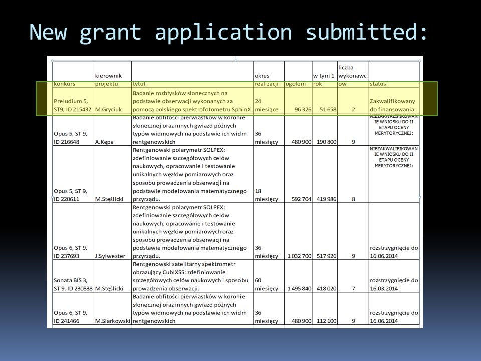 New grant application submitted:
