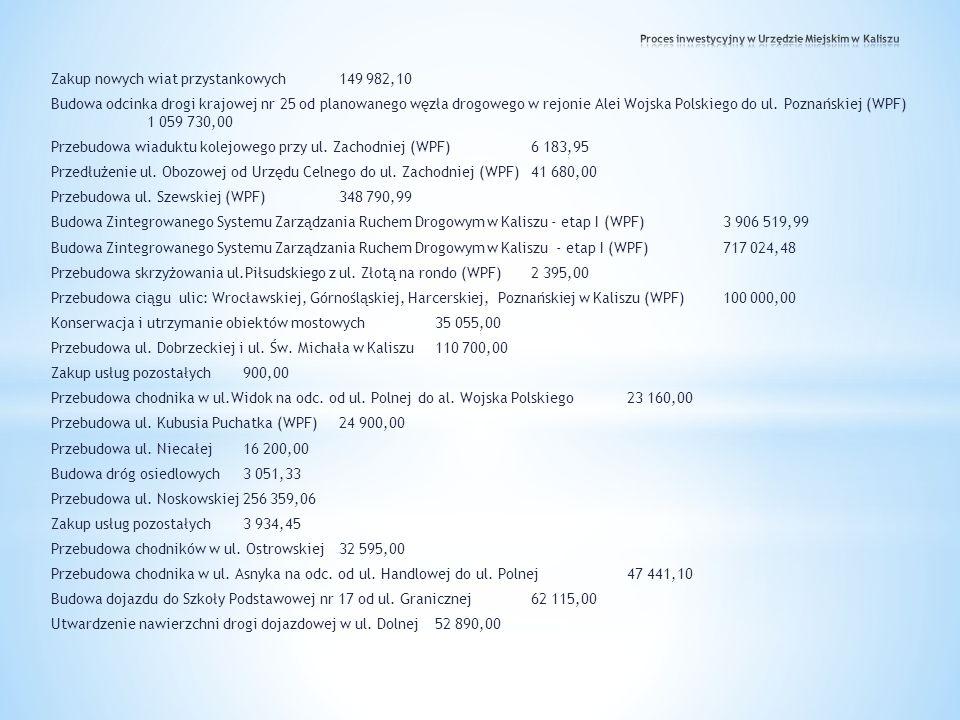 Zakup nowych wiat przystankowych149 982,10 Budowa odcinka drogi krajowej nr 25 od planowanego węzła drogowego w rejonie Alei Wojska Polskiego do ul. P