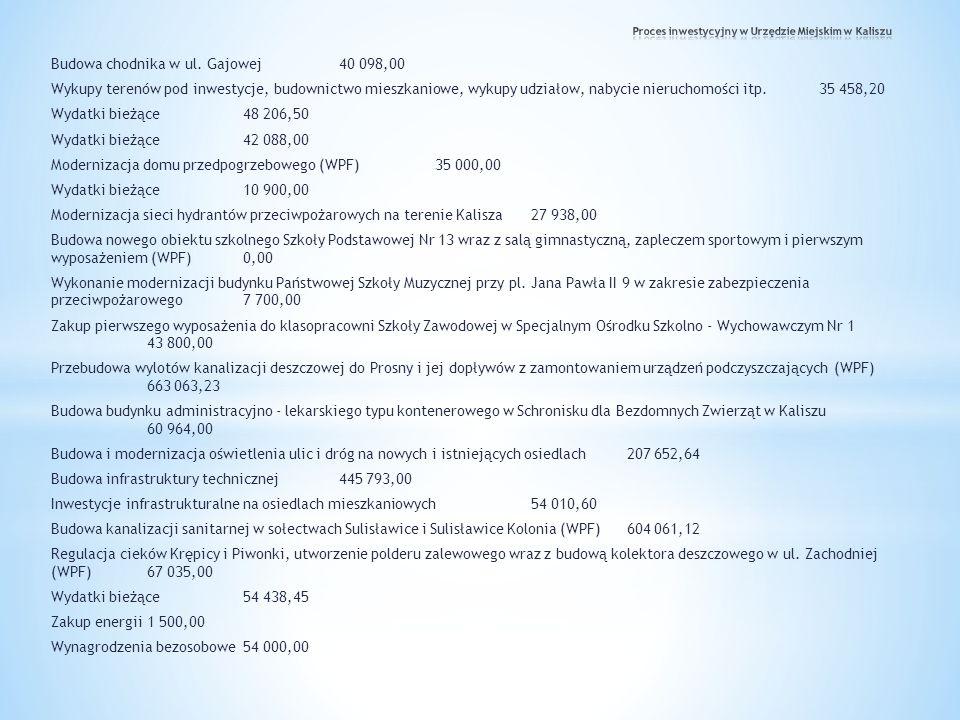 Budowa chodnika w ul. Gajowej40 098,00 Wykupy terenów pod inwestycje, budownictwo mieszkaniowe, wykupy udziałow, nabycie nieruchomości itp.35 458,20 W