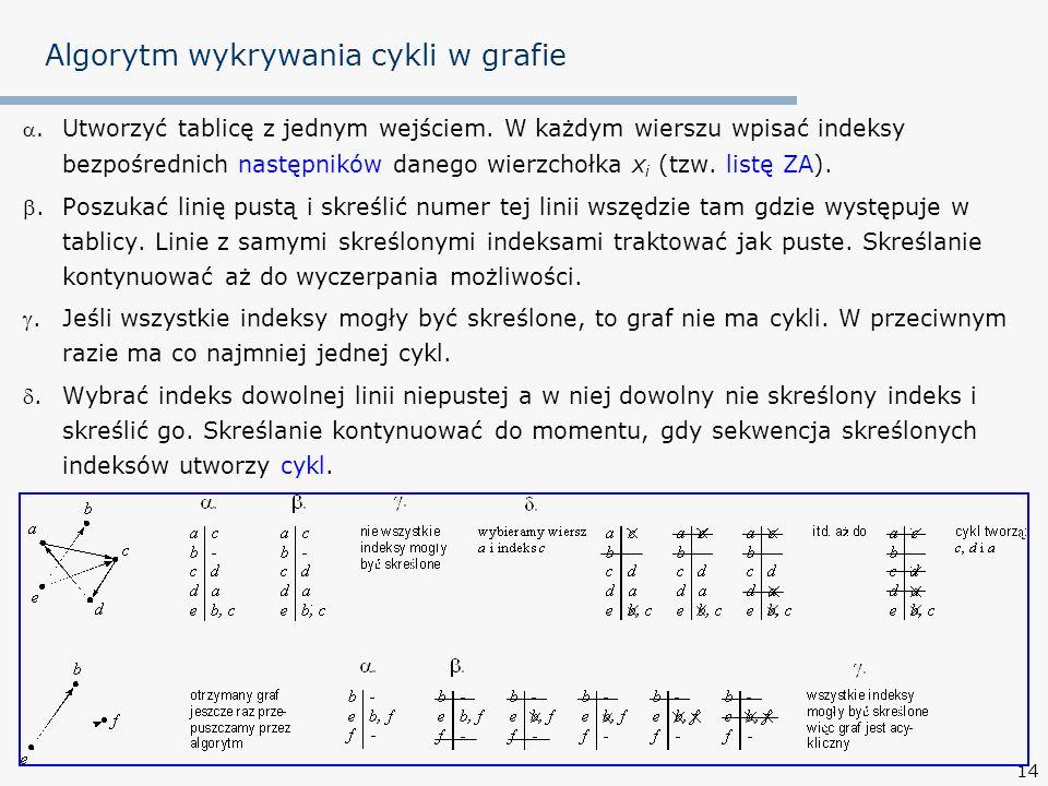 14 Algorytm wykrywania cykli w grafie. Utworzyć tablicę z jednym wejściem. W każdym wierszu wpisać indeksy bezpośrednich następników danego wierzchołk