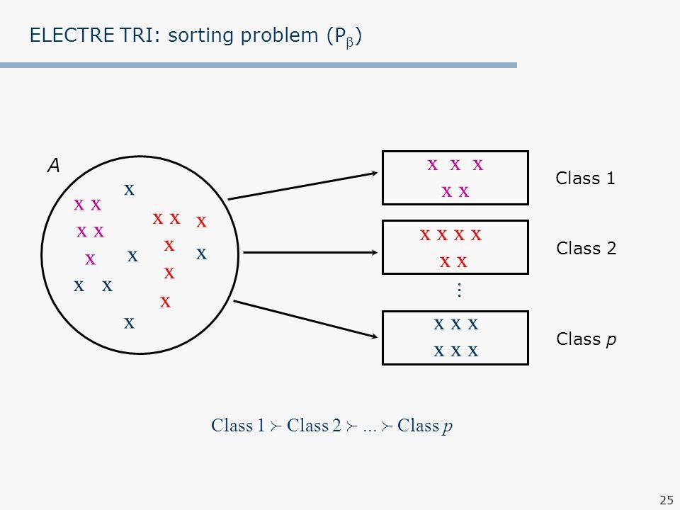 25 ELECTRE TRI: sorting problem (P ) Class 1... x x x x x x x x x x x x x x x x A Class 2 Class p Class 1 Class 2... Class p