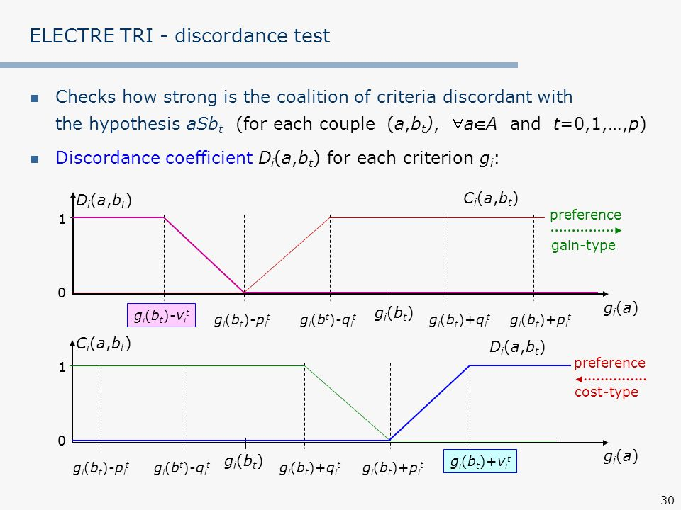 30 ELECTRE TRI - discordance test Checks how strong is the coalition of criteria discordant with the hypothesis aSb t (for each couple (a,b t ), aA an