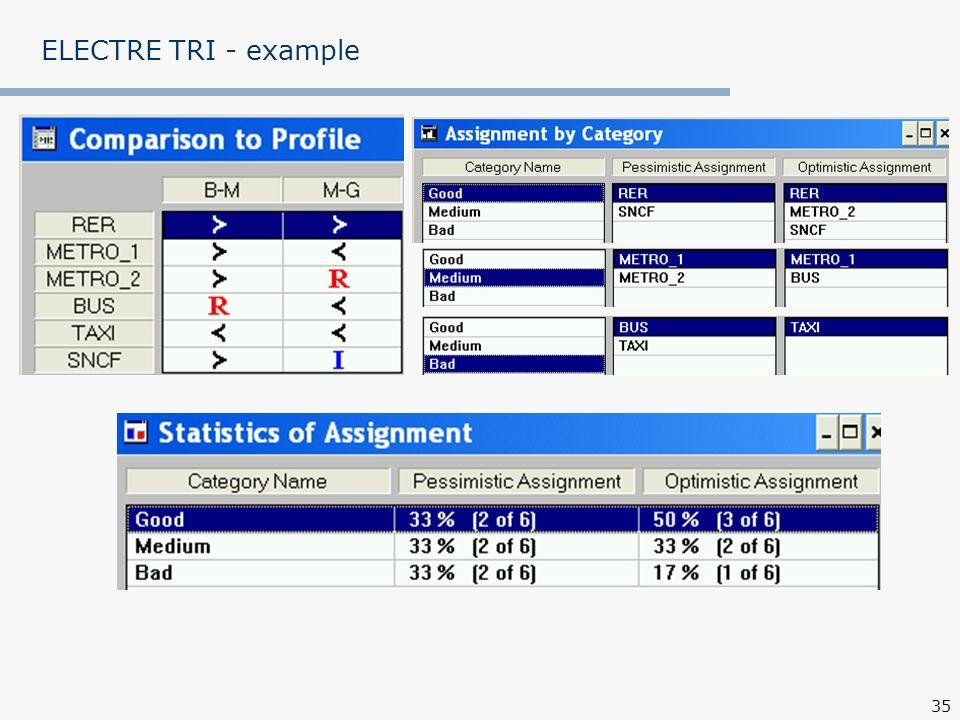 35 ELECTRE TRI - example
