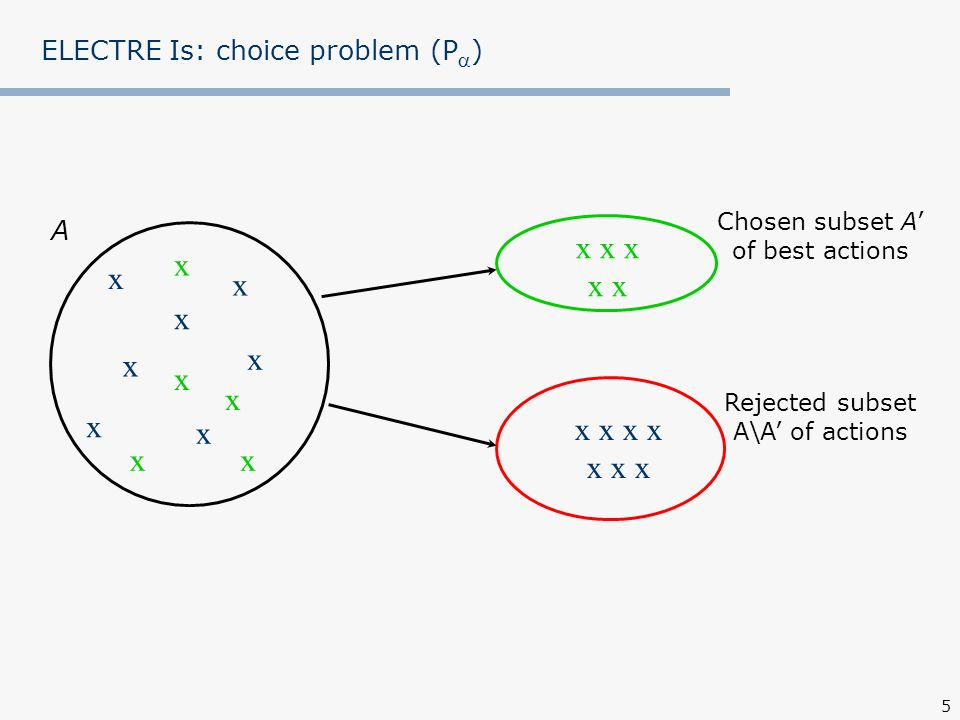 6 ELECTRE Is Input data: finite set of actions A={a, b, c, …, h} consistent family of criteria G={g 1, g 2, …, g n } Preferential information (i=1,…,k) intracriteria: – indifference thresholds q i (a)= i qg i (a)+ i q – preference thresholds p i (a)= i pg i (a)+ i p intercriteria: – importance coefficients (weights) of criteria k i – veto thresholds v i (a)= i vg i (a)+ i v 0q i (a)p i (a)v i (a) are functions of a worse evaluation of the two being compared The preference model, i.e.