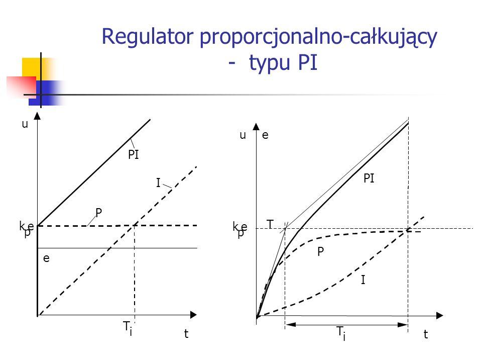 Regulator proporcjonalno-całkujący - typu PI Systemy wbudowane t e PI u T i k p e P I t k p e I eu T i P T