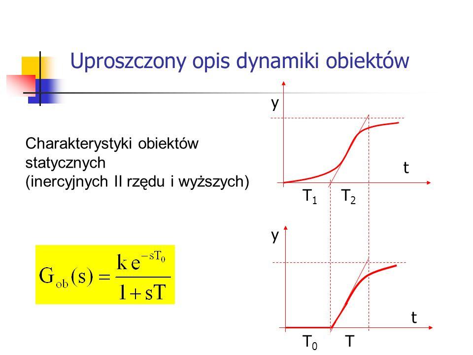 Uproszczony opis dynamiki obiektów Systemy wbudowane y y t t T1T1 T2T2 T0T0 T Charakterystyki obiektów statycznych (inercyjnych II rzędu i wyższych)
