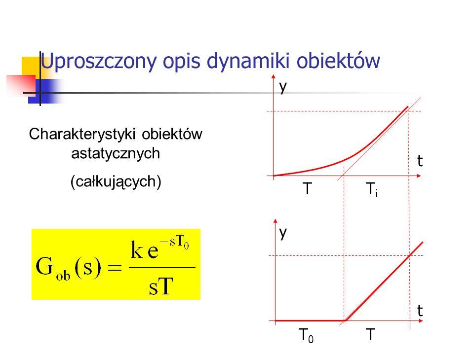 Uproszczony opis dynamiki obiektów Systemy wbudowane Charakterystyki obiektów astatycznych (całkujących) TiTi T TT0T0 t t y y