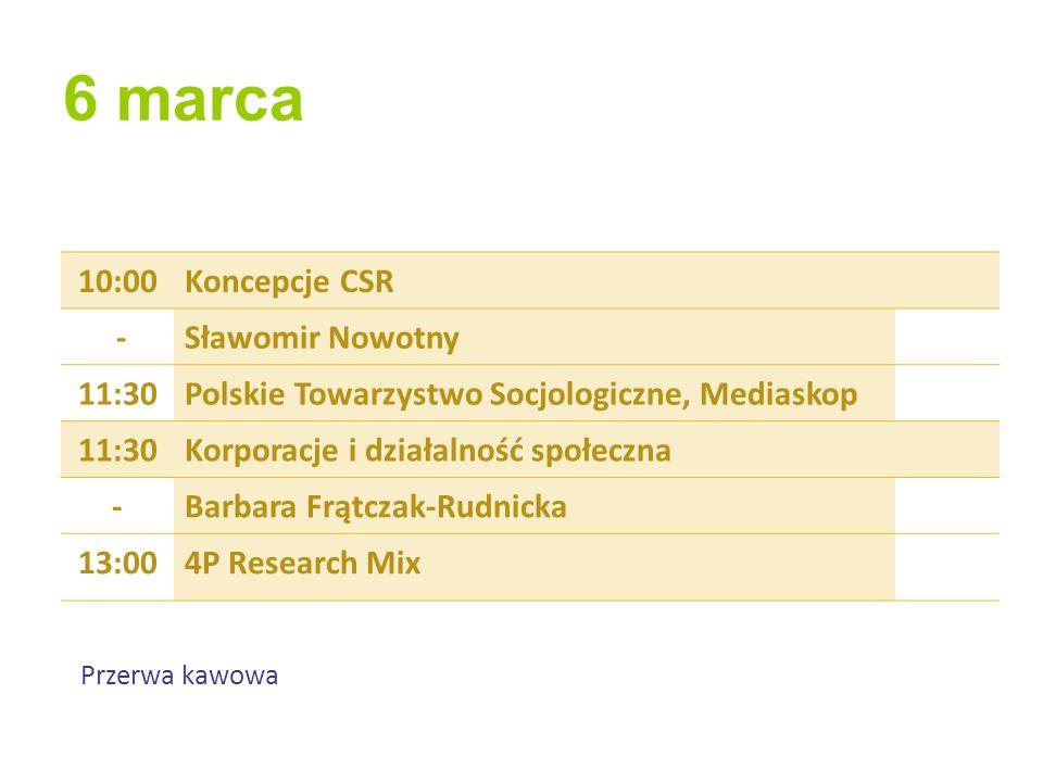 6 marca 10:00Koncepcje CSR -Sławomir Nowotny 11:30Polskie Towarzystwo Socjologiczne, Mediaskop 11:30Korporacje i działalność społeczna -Barbara Frątczak-Rudnicka 13:004P Research Mix Przerwa kawowa