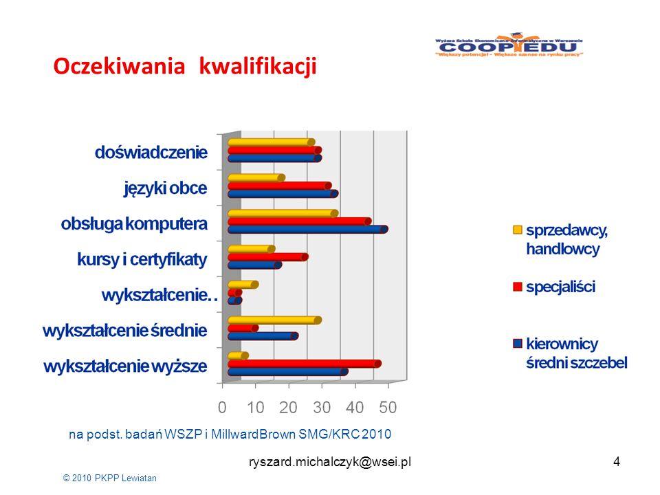 © 2010 PKPP Lewiatan Oczekiwania kwalifikacji na podst. badań WSZP i MillwardBrown SMG/KRC 2010 4ryszard.michalczyk@wsei.pl
