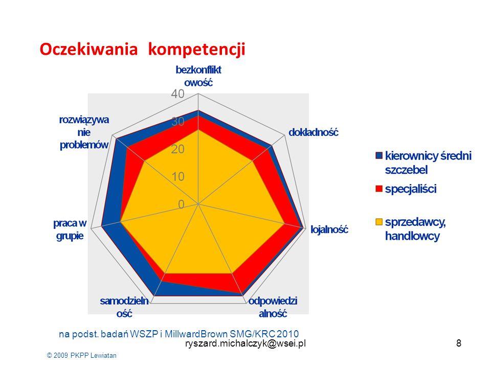 © 2009 PKPP Lewiatan Oczekiwania kompetencji na podst. badań WSZP i MillwardBrown SMG/KRC 2010 8ryszard.michalczyk@wsei.pl